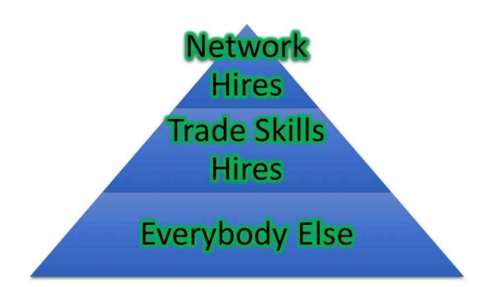 Trade skills